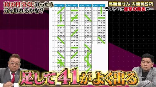 【テレビで紹介】ビンゴ5当選確率アップ方法「黄金比率41」とは?